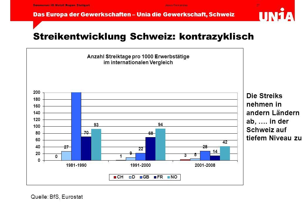 Streikentwicklung Schweiz: kontrazyklisch