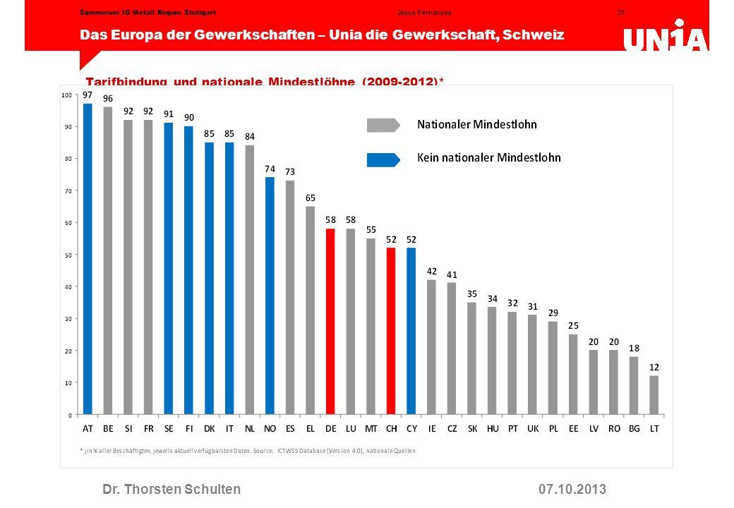 Tarifbindung und nationale Mindestlöhne (2009-2012)*