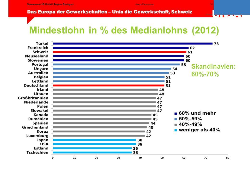 Mindestlohn in % des Medianlohns (2012)