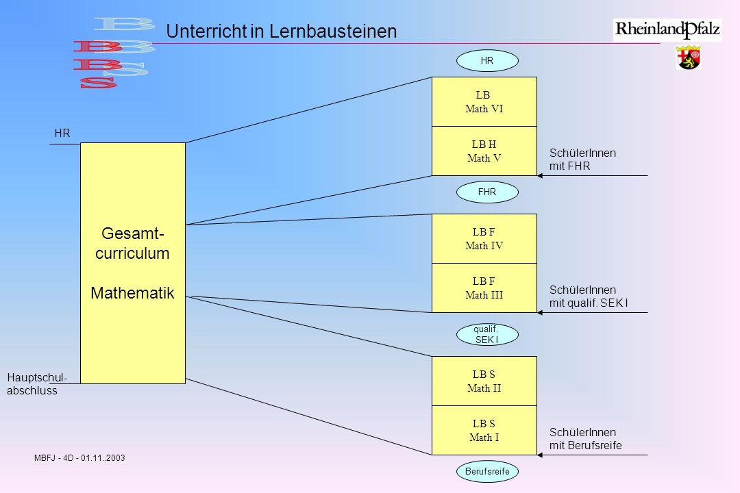 BBS Unterricht in Lernbausteinen Gesamt- curriculum Mathematik LB
