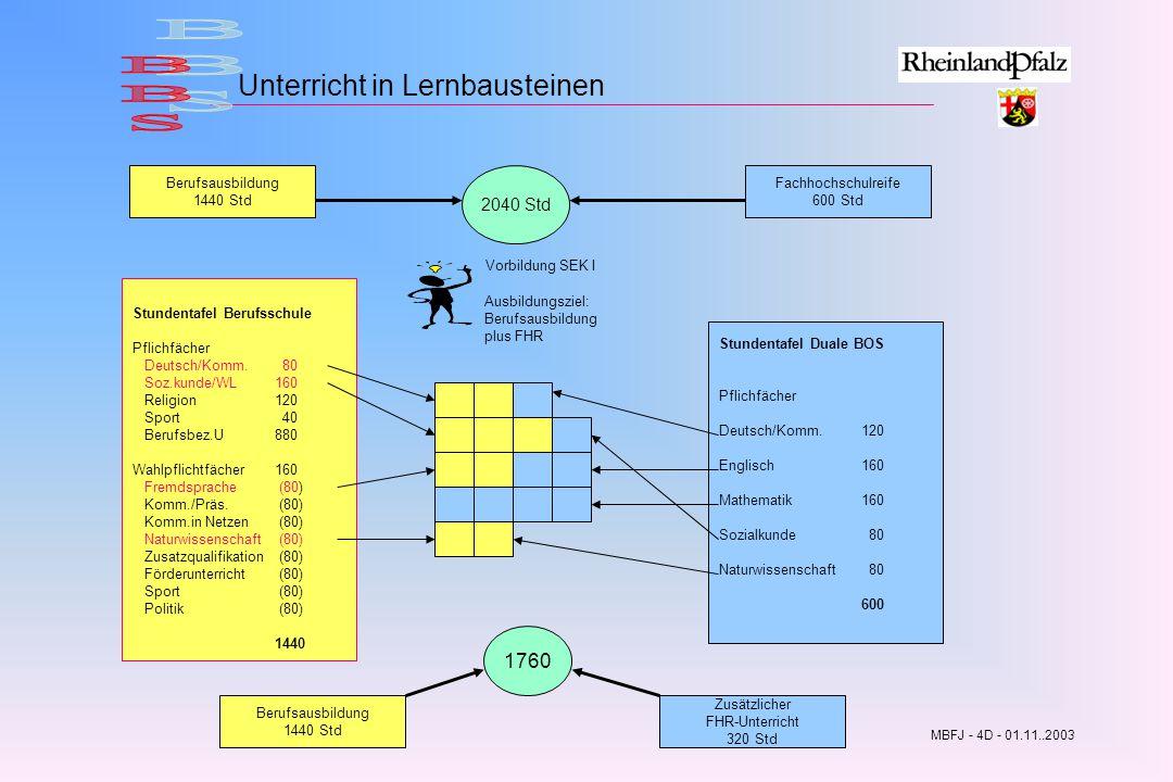 BBS Unterricht in Lernbausteinen 1760 2040 Std Berufsausbildung