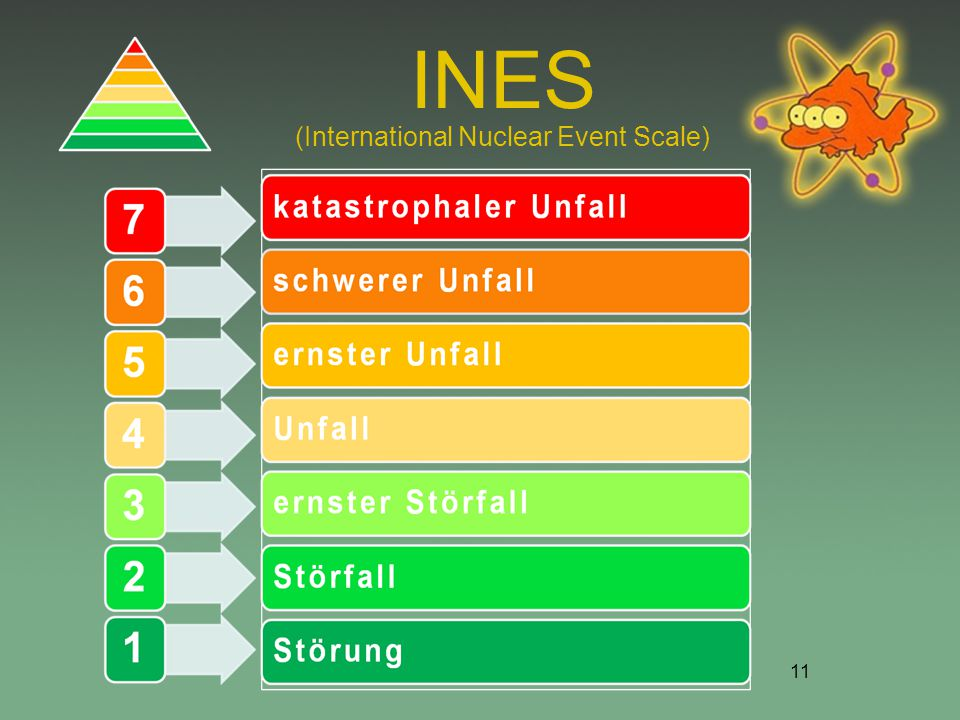 (International Nuclear Event Scale)