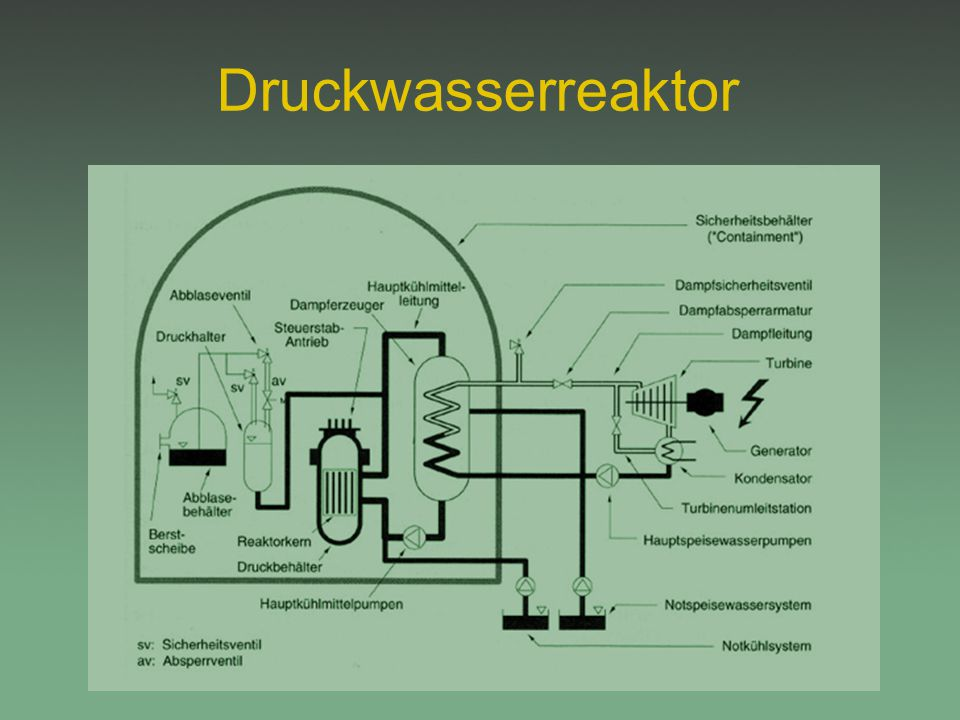 Druckwasserreaktor 7