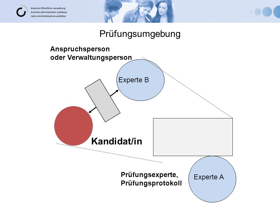 Prüfungsumgebung Kandidat/in Anspruchsperson oder Verwaltungsperson