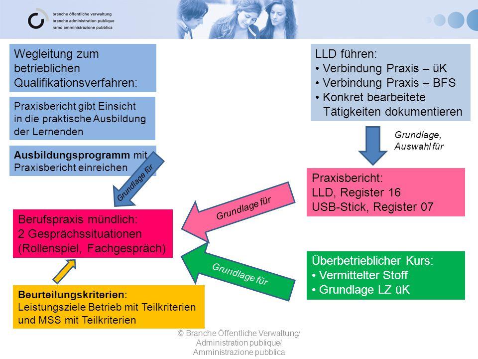 Qualifikationsverfahren: LLD führen: Verbindung Praxis – üK