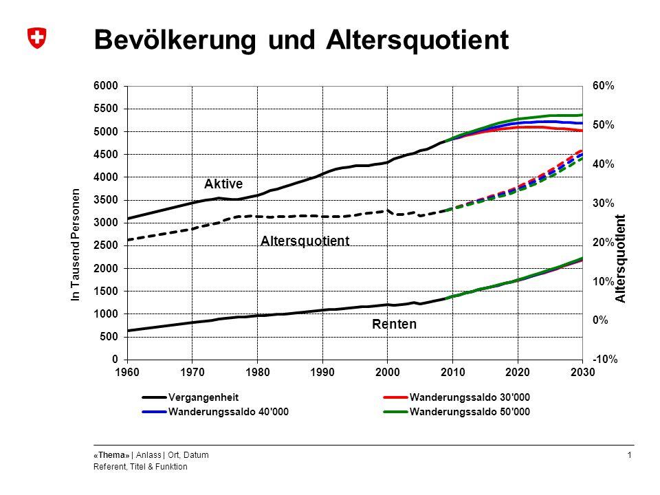 Bevölkerung und Altersquotient