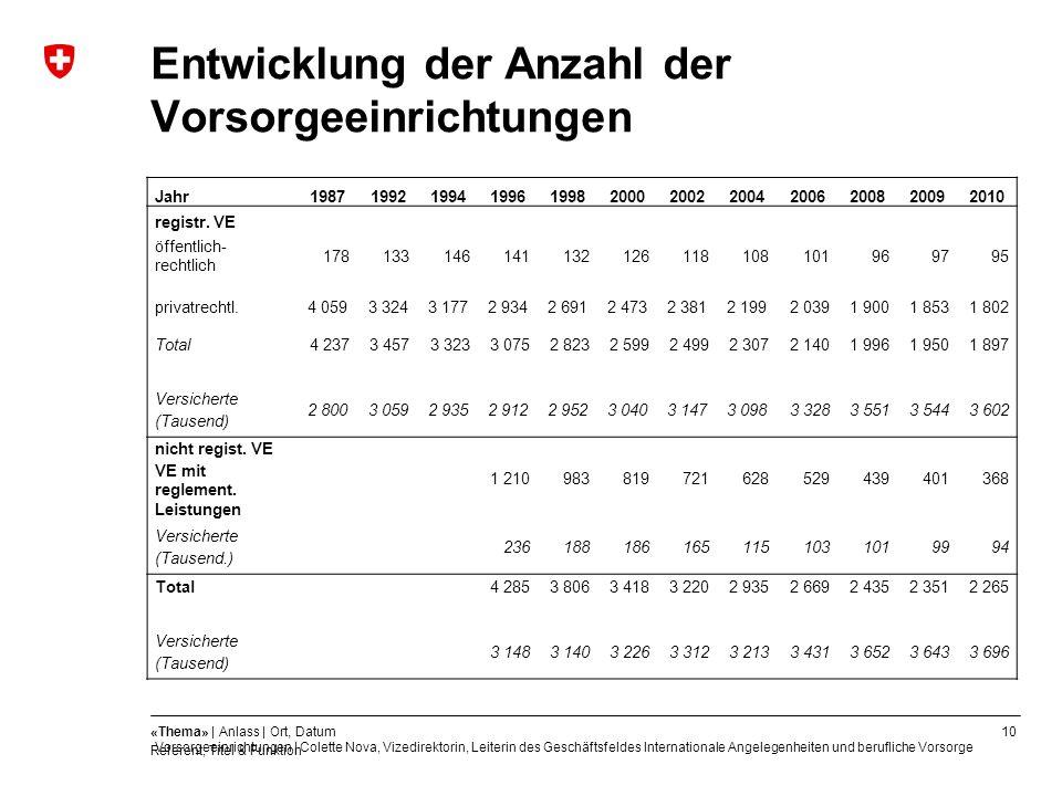 Entwicklung der Anzahl der Vorsorgeeinrichtungen