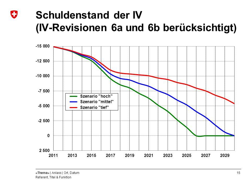 Schuldenstand der IV (IV-Revisionen 6a und 6b berücksichtigt)