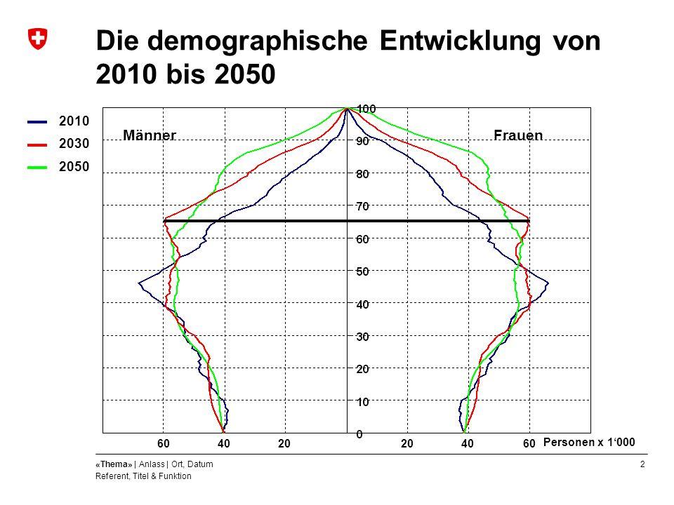 Die demographische Entwicklung von 2010 bis 2050