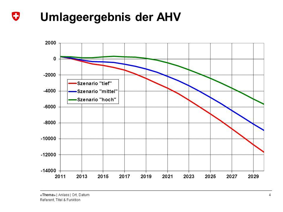Umlageergebnis der AHV