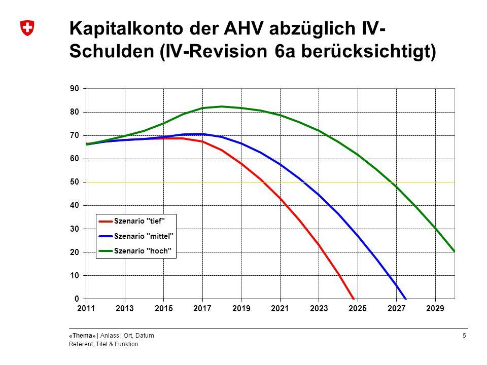 Kapitalkonto der AHV abzüglich IV-Schulden (IV-Revision 6a berücksichtigt)