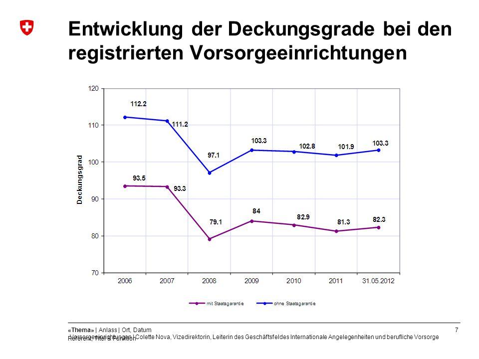 Entwicklung der Deckungsgrade bei den registrierten Vorsorgeeinrichtungen