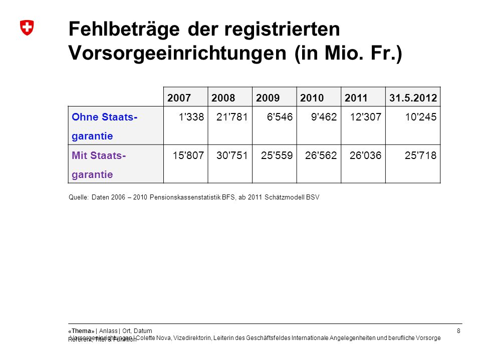 Fehlbeträge der registrierten Vorsorgeeinrichtungen (in Mio. Fr.)