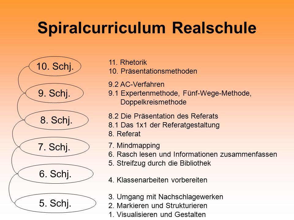 Spiralcurriculum Realschule