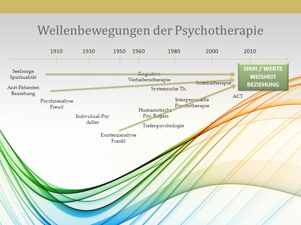 Wellenbewegungen der Psychotherapie