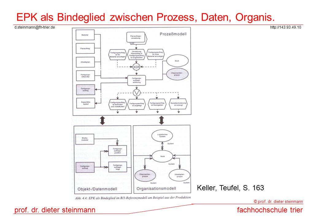 EPK als Bindeglied zwischen Prozess, Daten, Organis.