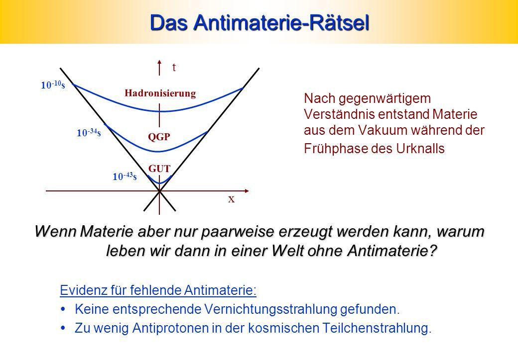 Das Antimaterie-Rätsel