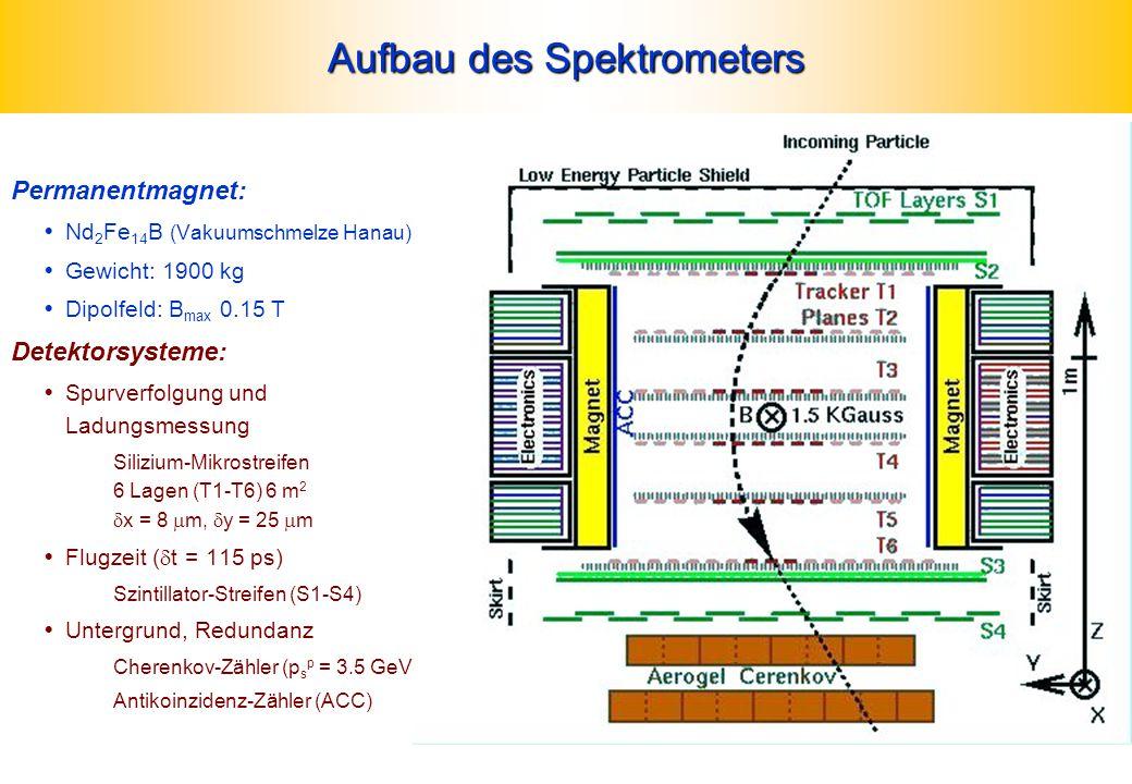 Aufbau des Spektrometers