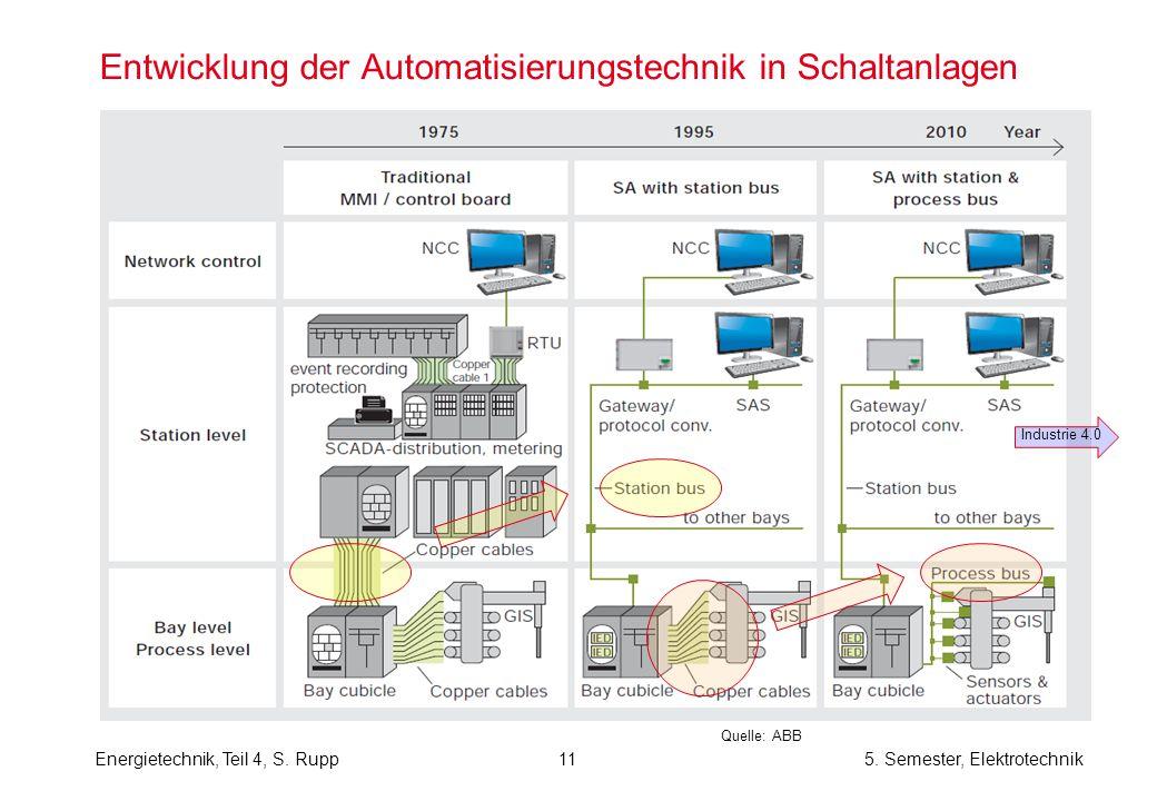 Entwicklung der Automatisierungstechnik in Schaltanlagen