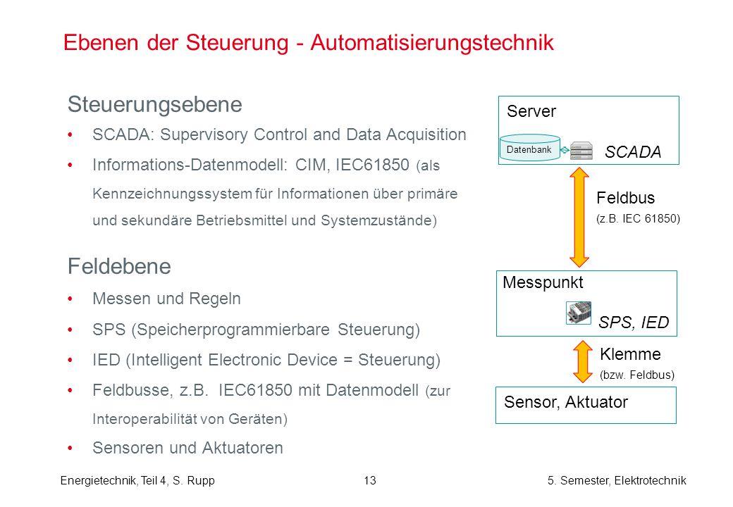 Ebenen der Steuerung - Automatisierungstechnik