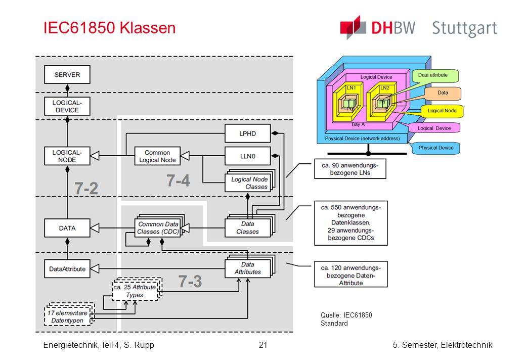 IEC61850 Klassen Quelle: IEC61850 Standard