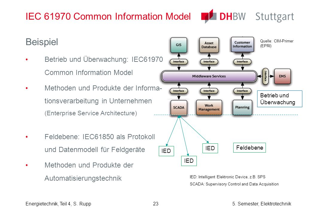 IEC 61970 Common Information Model