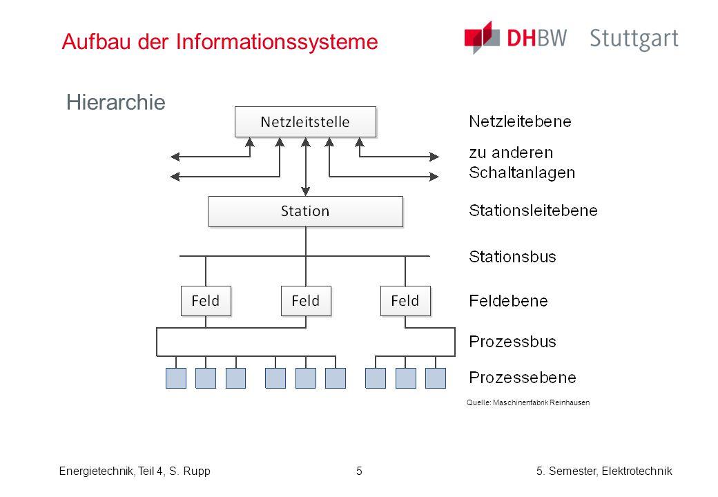 Aufbau der Informationssysteme