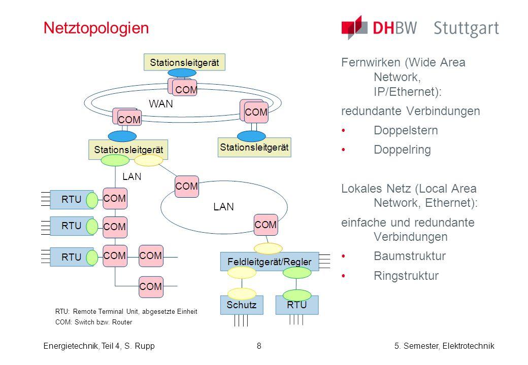 Netztopologien Fernwirken (Wide Area Network, IP/Ethernet):