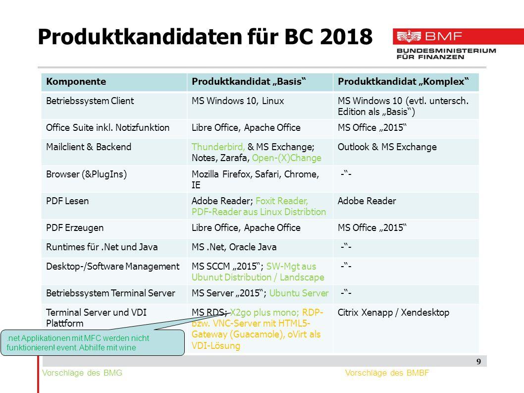 Produktkandidaten für BC 2018