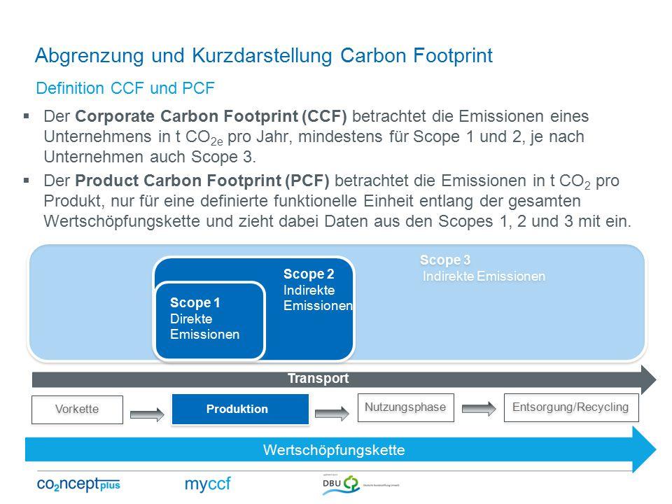 Abgrenzung und Kurzdarstellung Carbon Footprint