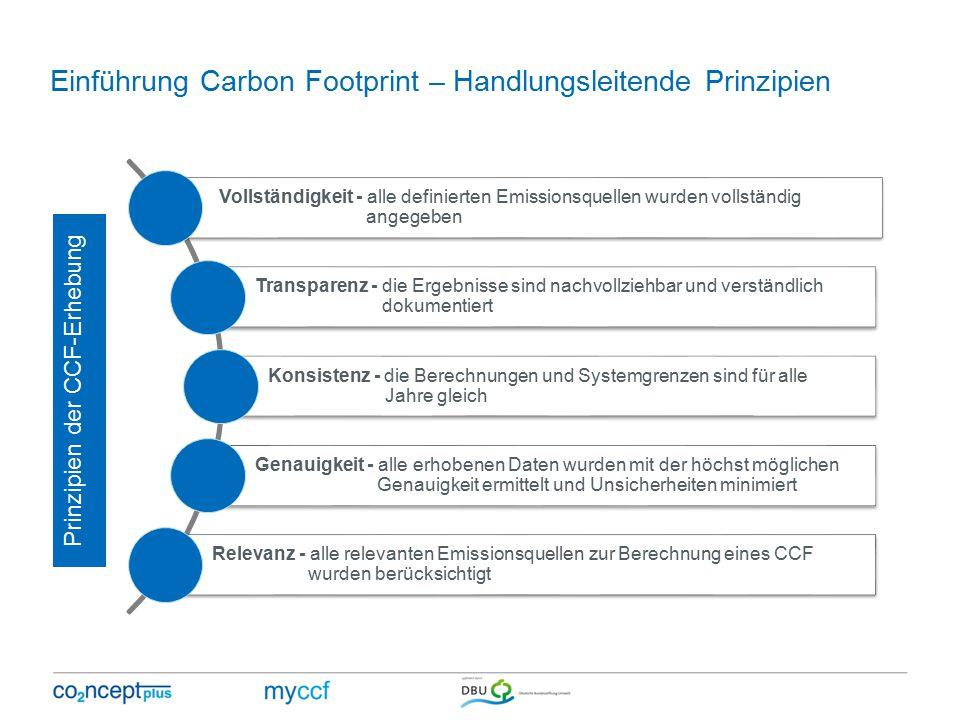 Einführung Carbon Footprint – Handlungsleitende Prinzipien