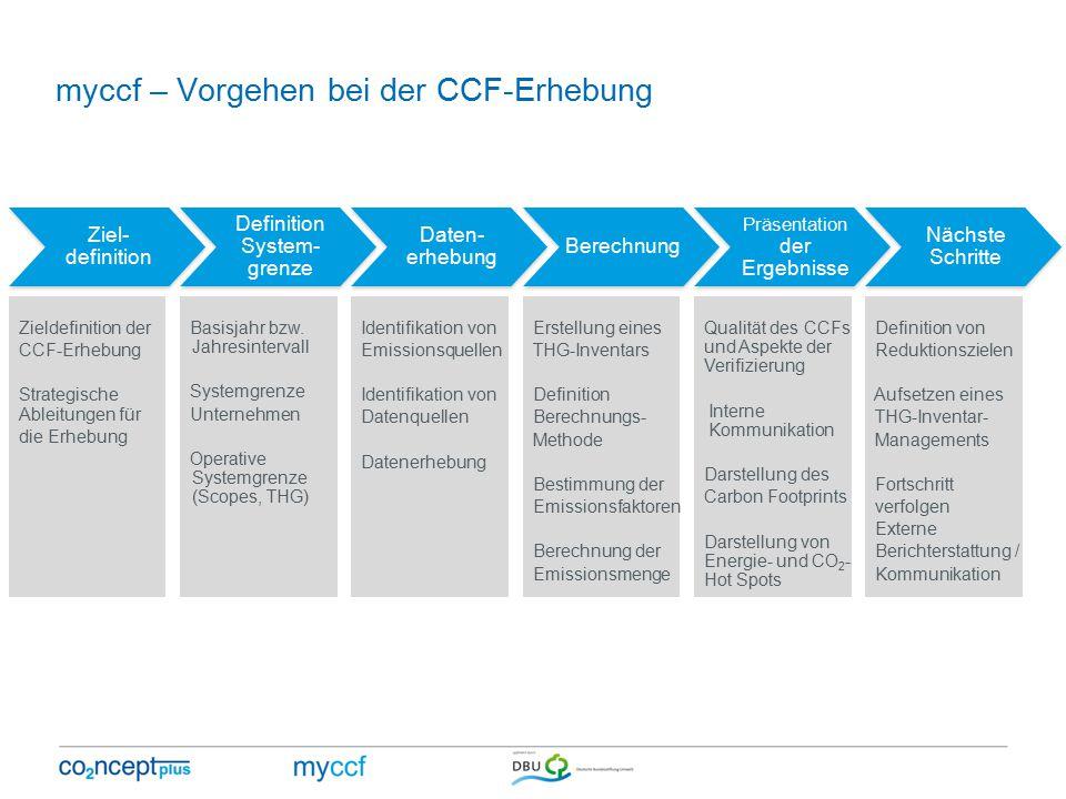 myccf – Vorgehen bei der CCF-Erhebung