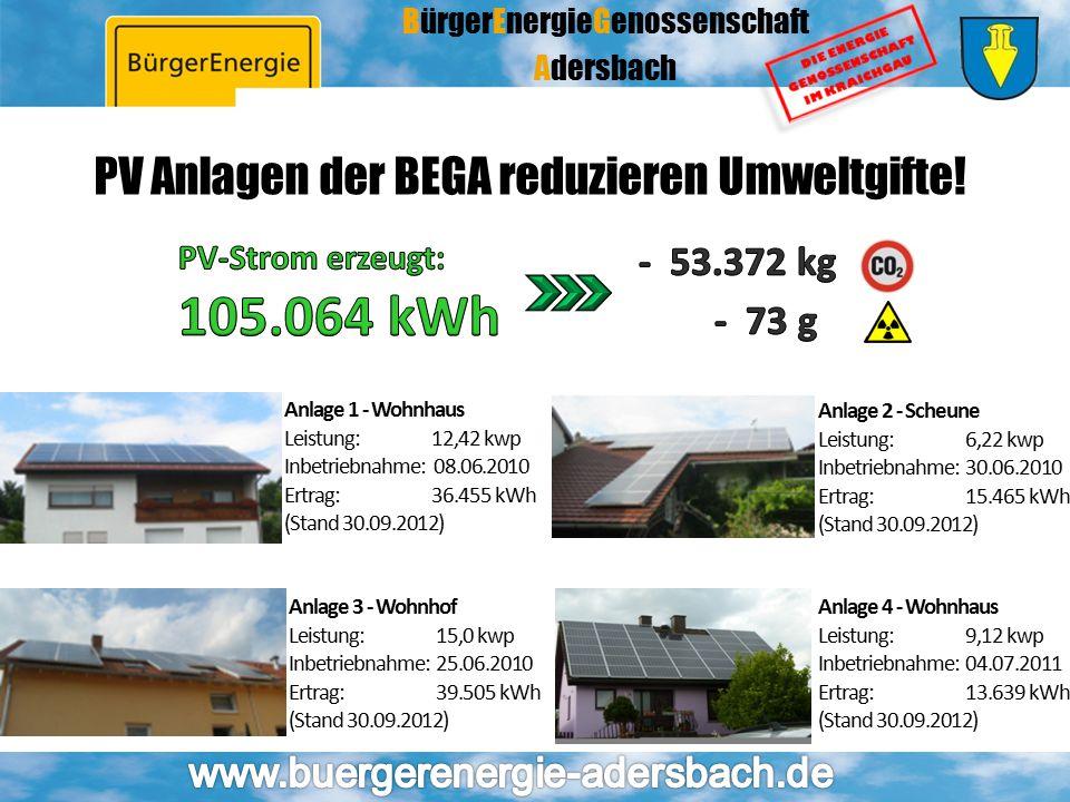 PV Anlagen der BEGA reduzieren Umweltgifte!