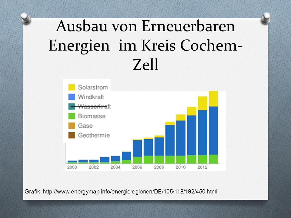 Ausbau von Erneuerbaren Energien im Kreis Cochem-Zell