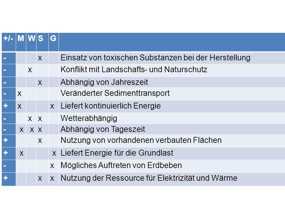 +/- M. W. S. G. - x. Einsatz von toxischen Substanzen bei der Herstellung. Konflikt mit Landschafts- und Naturschutz.