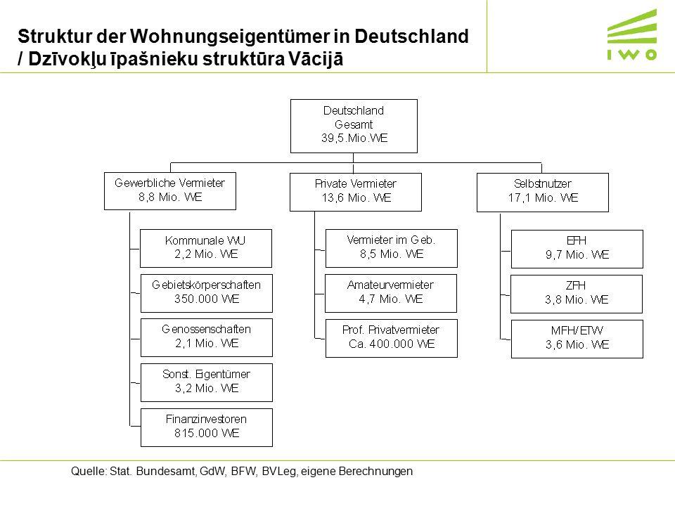 Struktur der Wohnungseigentümer in Deutschland / Dzīvokļu īpašnieku struktūra Vācijā