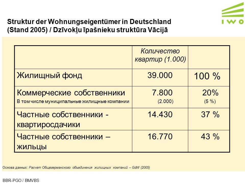 100 % Жилищный фонд 39.000 Коммерческие собственники 7.800 20%