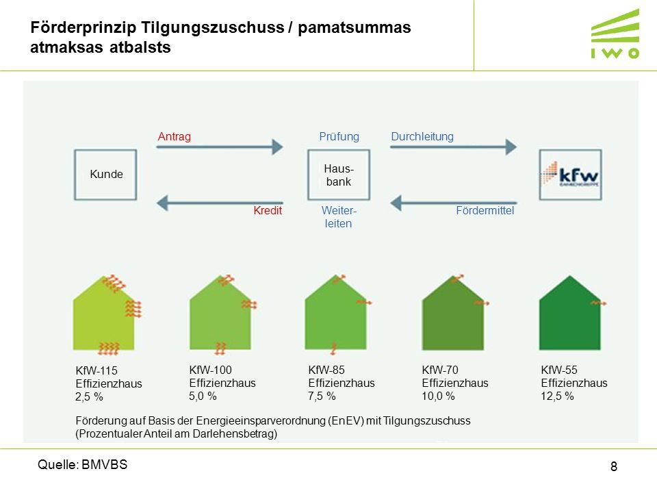 Förderprinzip Tilgungszuschuss / pamatsummas atmaksas atbalsts