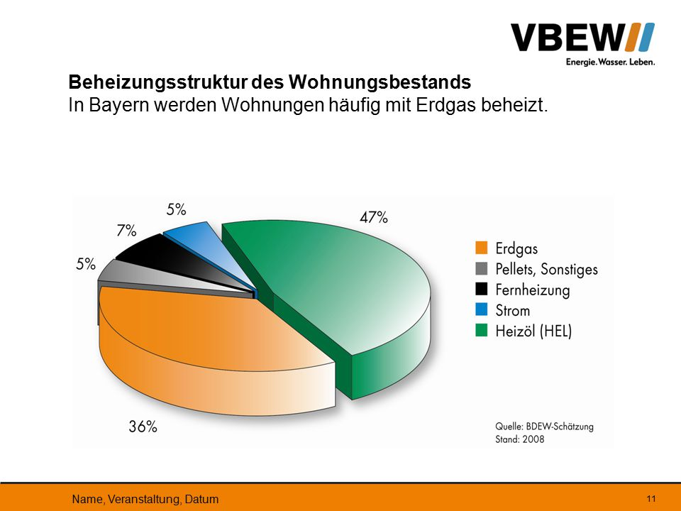 Beheizungsstruktur des Wohnungsbestands In Bayern werden Wohnungen häufig mit Erdgas beheizt.