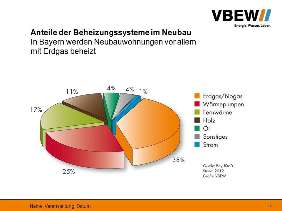 Anteile der Beheizungssysteme im Neubau In Bayern werden Neubauwohnungen vor allem mit Erdgas beheizt