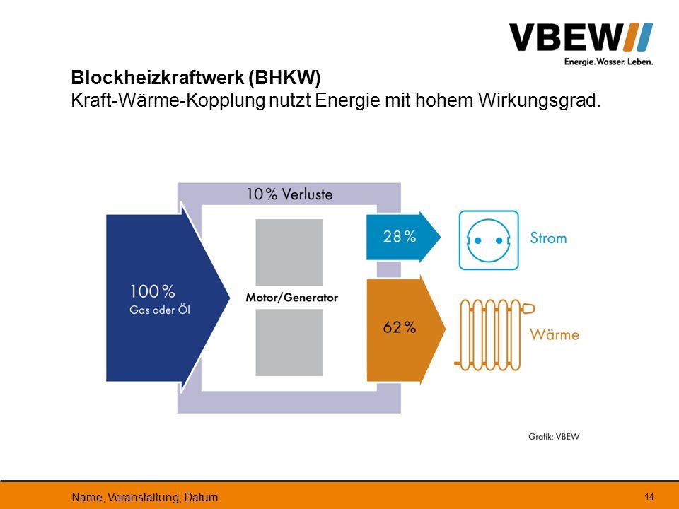 Blockheizkraftwerk (BHKW) Kraft-Wärme-Kopplung nutzt Energie mit hohem Wirkungsgrad.