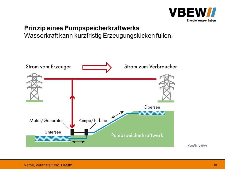 Prinzip eines Pumpspeicherkraftwerks Wasserkraft kann kurzfristig Erzeugungslücken füllen.