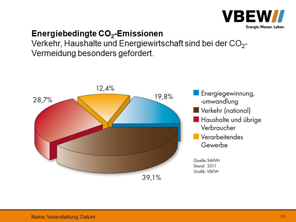 Energiebedingte CO2-Emissionen Verkehr, Haushalte und Energiewirtschaft sind bei der CO2-Vermeidung besonders gefordert.
