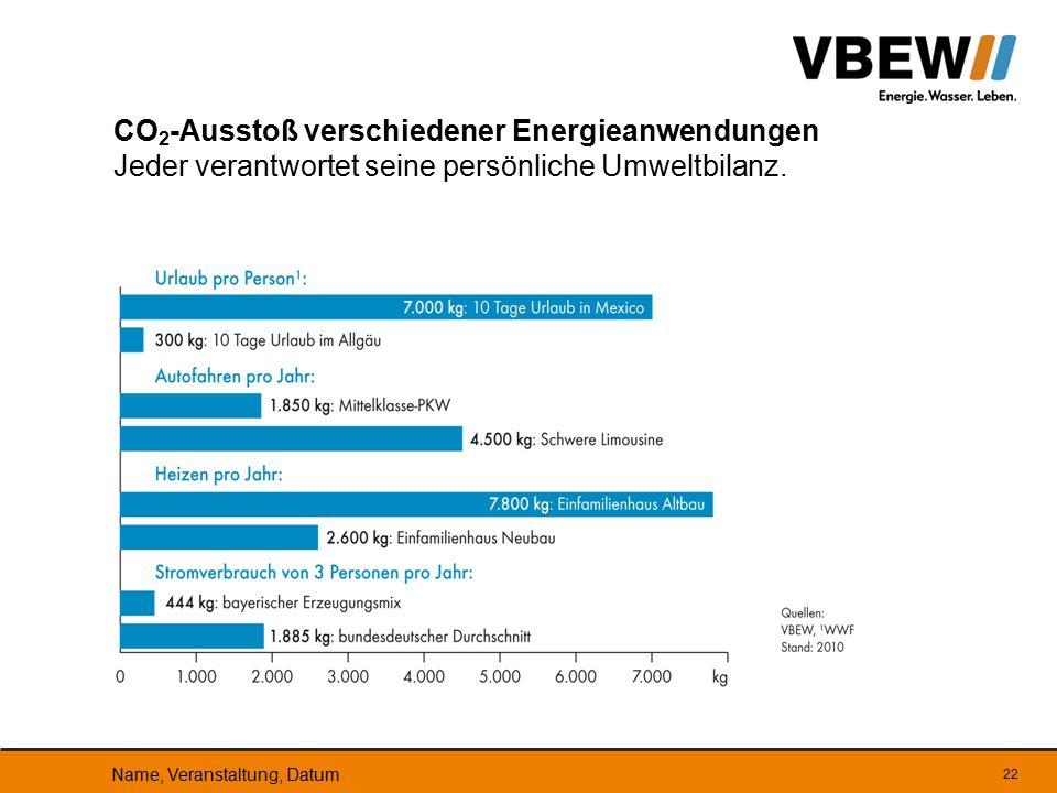 CO2-Ausstoß verschiedener Energieanwendungen Jeder verantwortet seine persönliche Umweltbilanz.