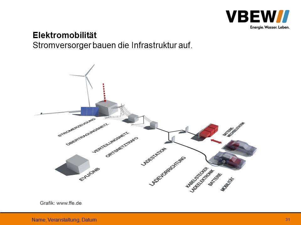 Elektromobilität Stromversorger bauen die Infrastruktur auf.
