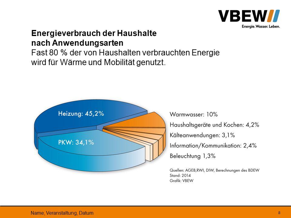Energieverbrauch der Haushalte nach Anwendungsarten Fast 80 % der von Haushalten verbrauchten Energie wird für Wärme und Mobilität genutzt.