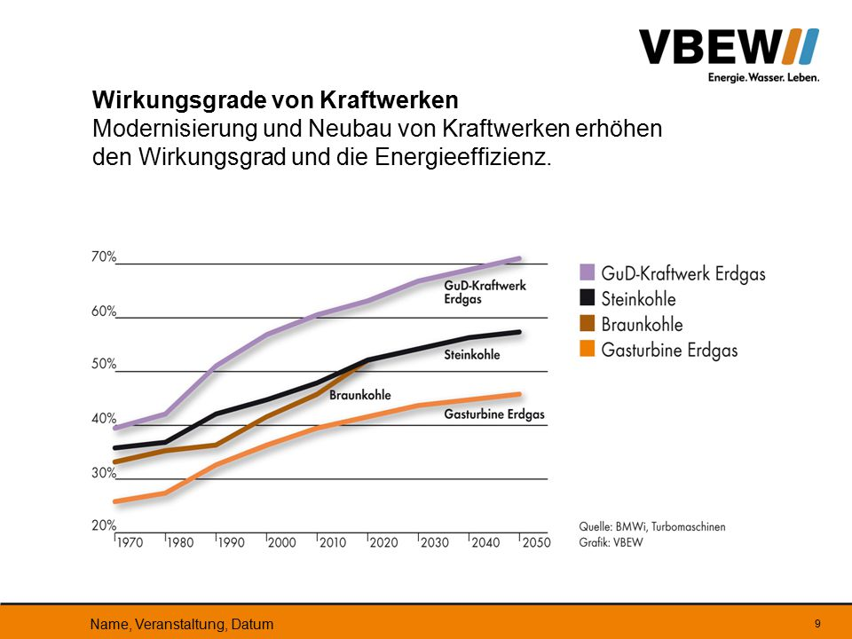 Wirkungsgrade von Kraftwerken Modernisierung und Neubau von Kraftwerken erhöhen den Wirkungsgrad und die Energieeffizienz.