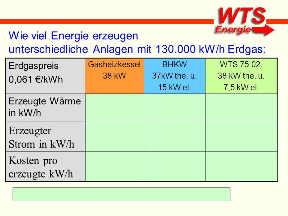 * 35.325 kW/H vor Abzug des Wärmepumpenstromes