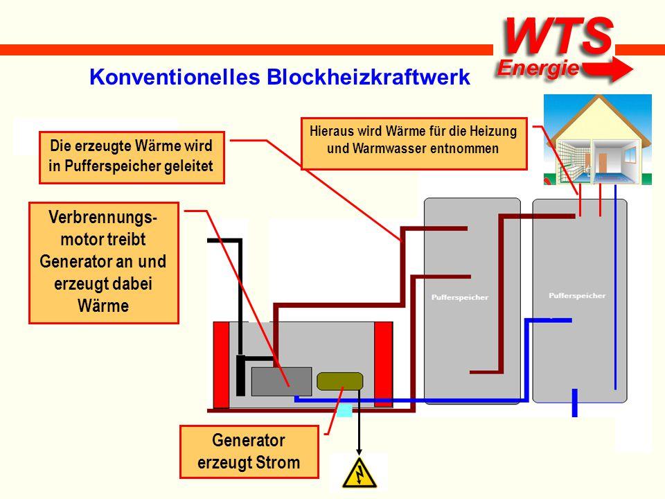 Groß Konventionelles Heizsystem Erklärt Bilder - Elektrische ...
