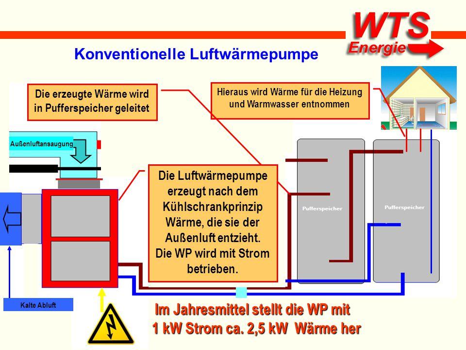 Konventionelle Luftwärmepumpe